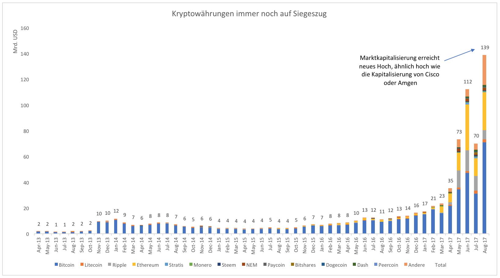 Peercoin Kursentwicklung