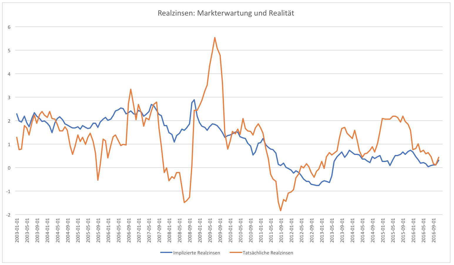 Kredit-Zinsen werden steigen. Fachleute der Kredit-Wirtschaft erwarten für steigende Kredit-Zinsen. Die Weltweite Wirtschaftskrise hat die Kredit-Wirtschaft noch immer im Griff, obwohl man sicherlich sagen kann, dass sich die deutsche Wirtschaft positiv entwickelt hat. realzins durchstöbert das Netz zu den Themen Zinsen, Rendite und.