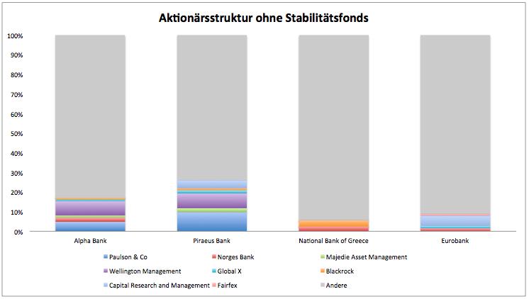 Griechische Bank-Aktien: Attraktives Niveau? | GodmodeTrader