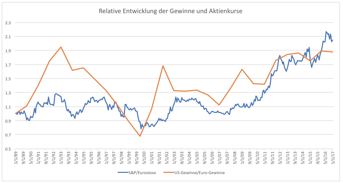 Euro Aktien