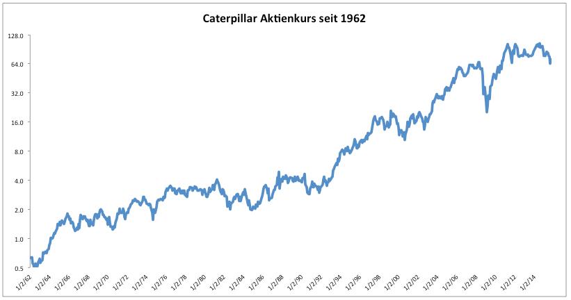 Caterpillar Aktienkurs