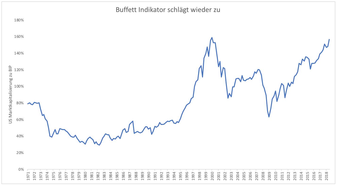 Sendet der Buffett-Indikator ein starkes Warnsignal für Aktien? |  GodmodeTrader