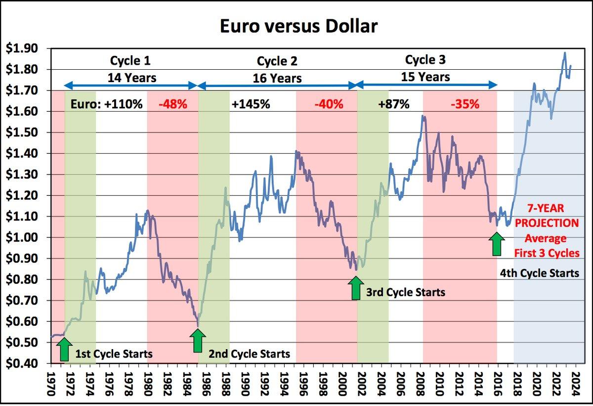 Umrechnung von Euro in Australischer Dollar Zuletzt aktualisiert: koordinierte Weltzeit Alle Zahlen sind Live- Mittel kurse, die nicht für Endverbraucher zur Verfügung stehen und nur Informationszwecken dienen.