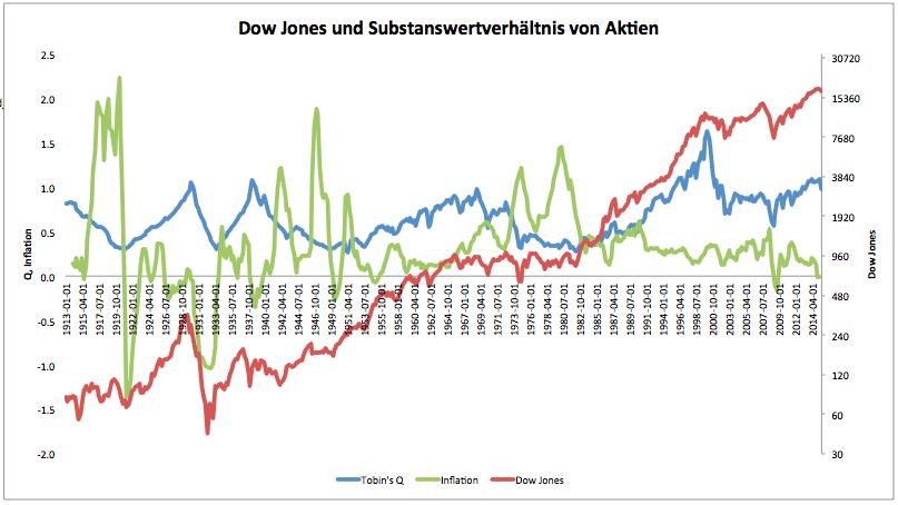 Der Industriedurchschnitt von Dow Jones stieg um über 3,2% und schloss am Freitag in der Nähe von Session-Sessions. Die Lagerbestände zeigten heute in nahezu allen Bereichen, von der Technologie bis zum Transport, Stärke. Der durchschnittliche Dow-Jones-Durchschnitt lag mehr als 3,8% in der Zukunft und bekräftigte das erneuerte Vertrauen in die Nummer 1 der Weltwirtschaft.