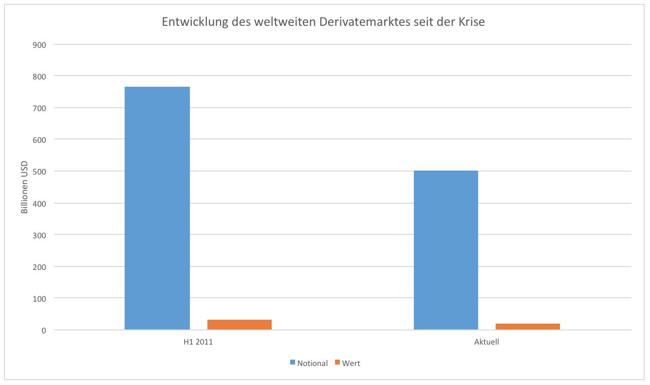 Deutsche Bank Und Die 46 Bio Wie Gefährlich Sind Die Derivate
