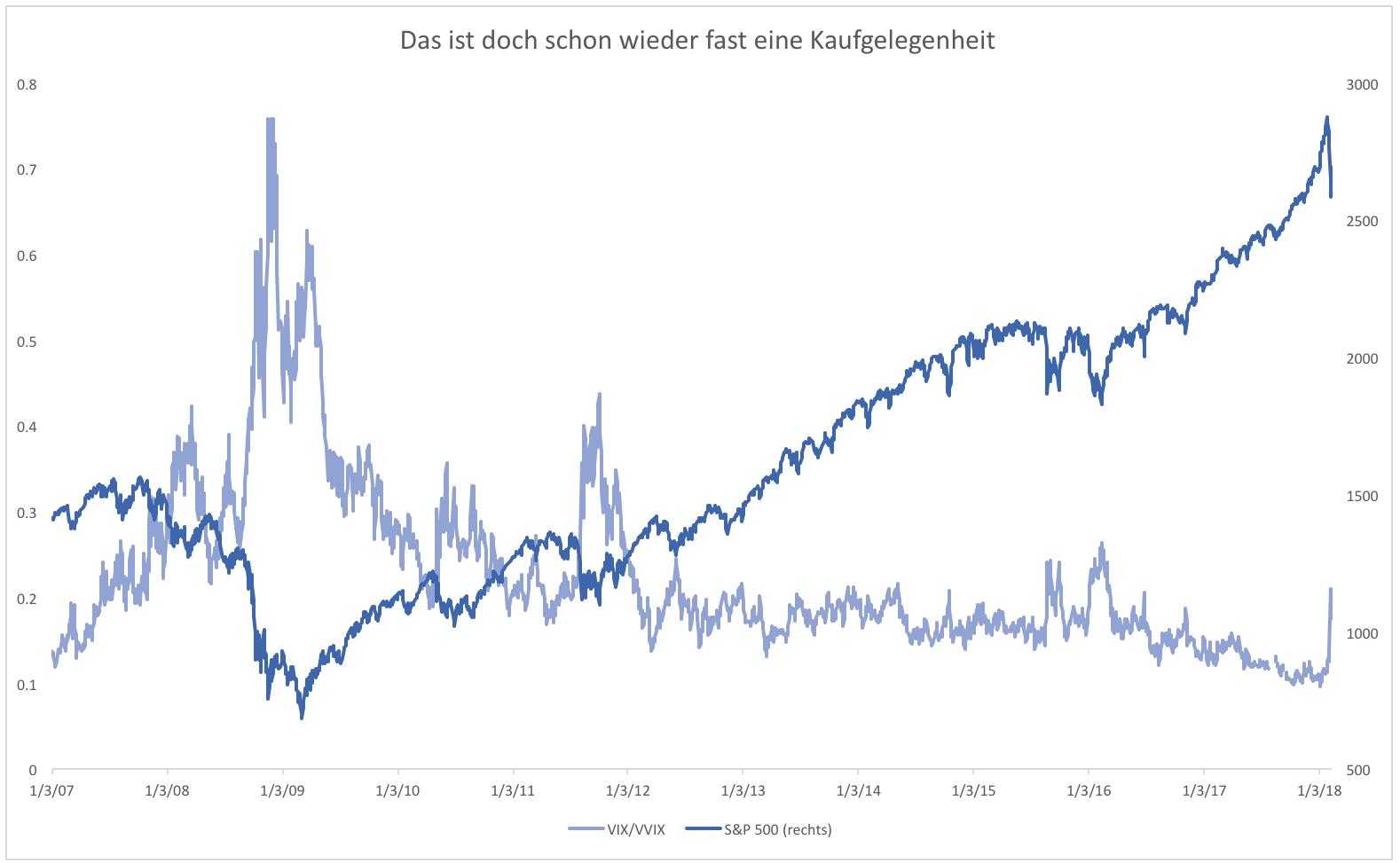 Ein Blick auf die Zahl der direkten Aktionäre in Deutschland verdeutlicht zwar einen leicht positiven Trend in den letzten Jahren, gleichzeitig bedeutet die Zahl von 4,92 Millionen aus aber.