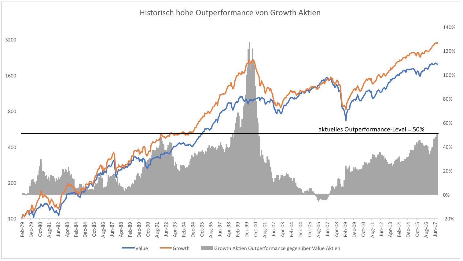 Jetzt In Value Aktien Investieren Godmodetrader