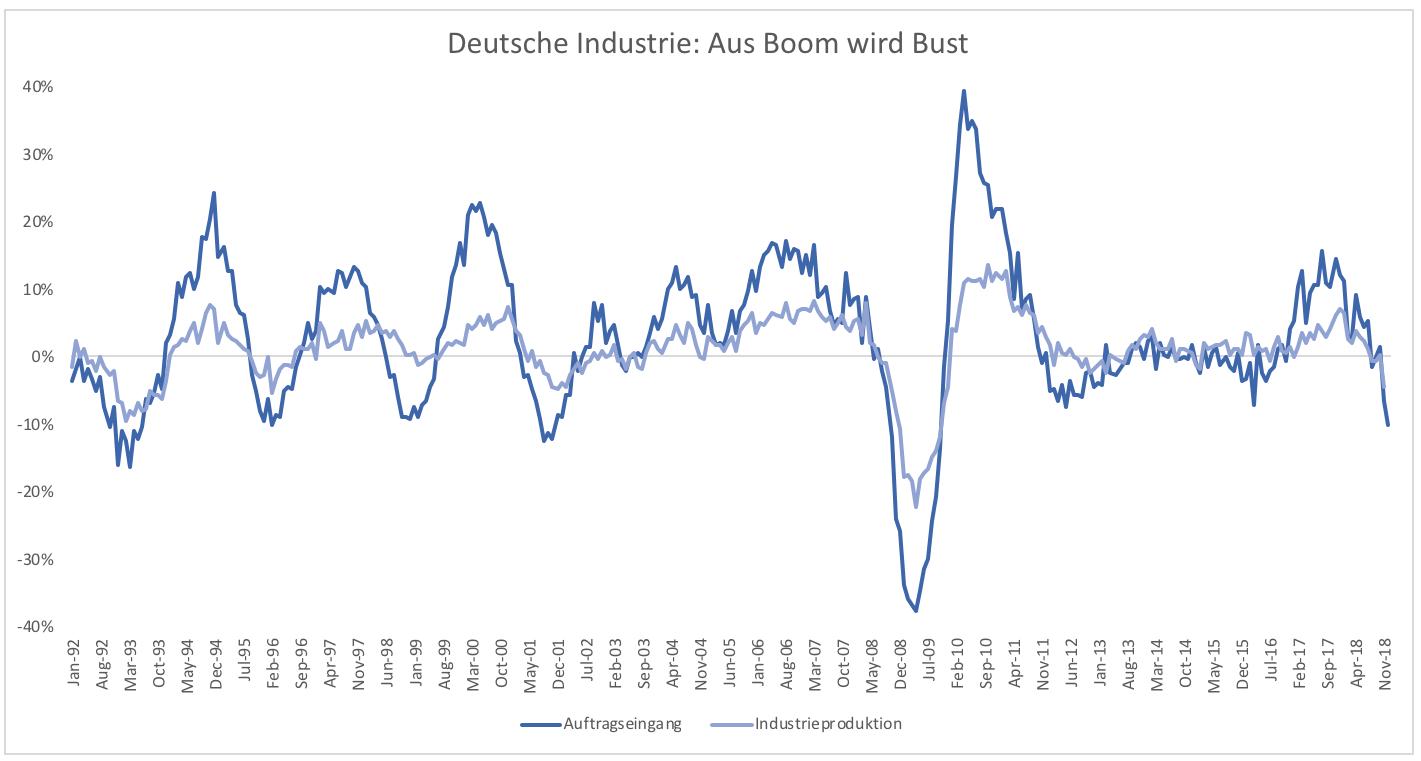 Was Ist Eine Rezession In Deutschland