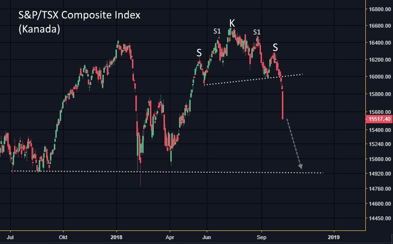 S&P/TSX Composite Index (Kanada): Was ist denn da los? | GodmodeTrader
