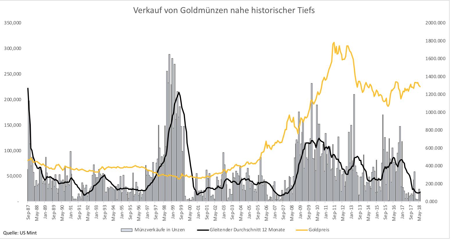 Gold Und Silber Krisensicher Keiner Will Mehr Edelmetalle Kaufen