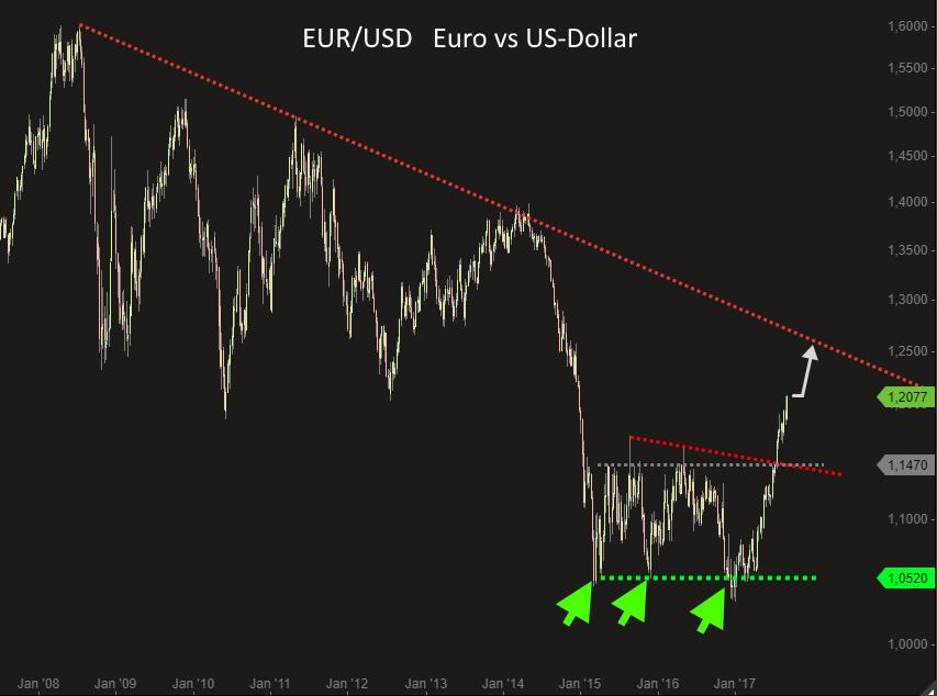 Eurusd Der Euro Spielt Verrückt Das Ist Ein Extremer Schub
