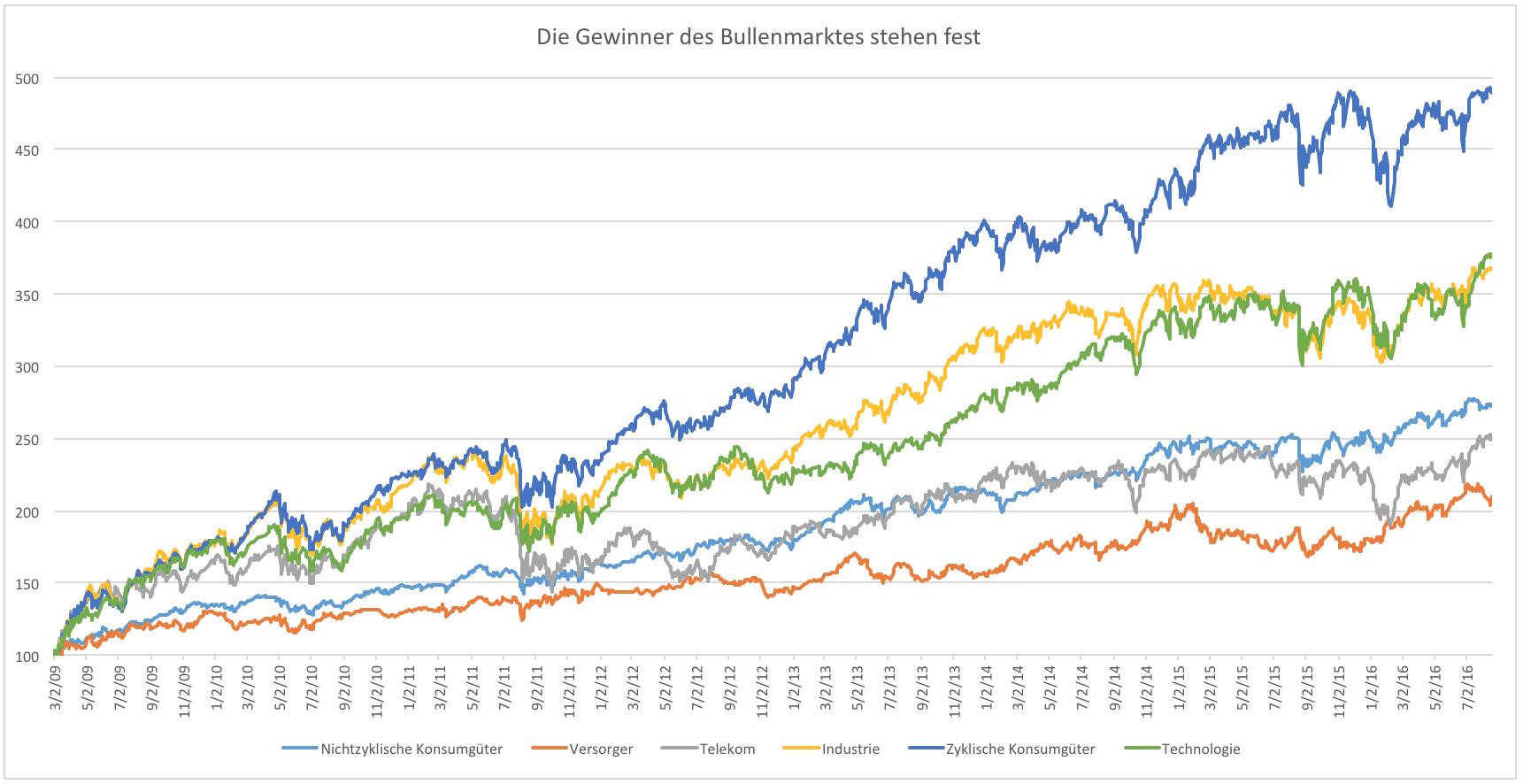 USA: Aktien überbewertet, aber Rally geht weiter? | GodmodeTrader