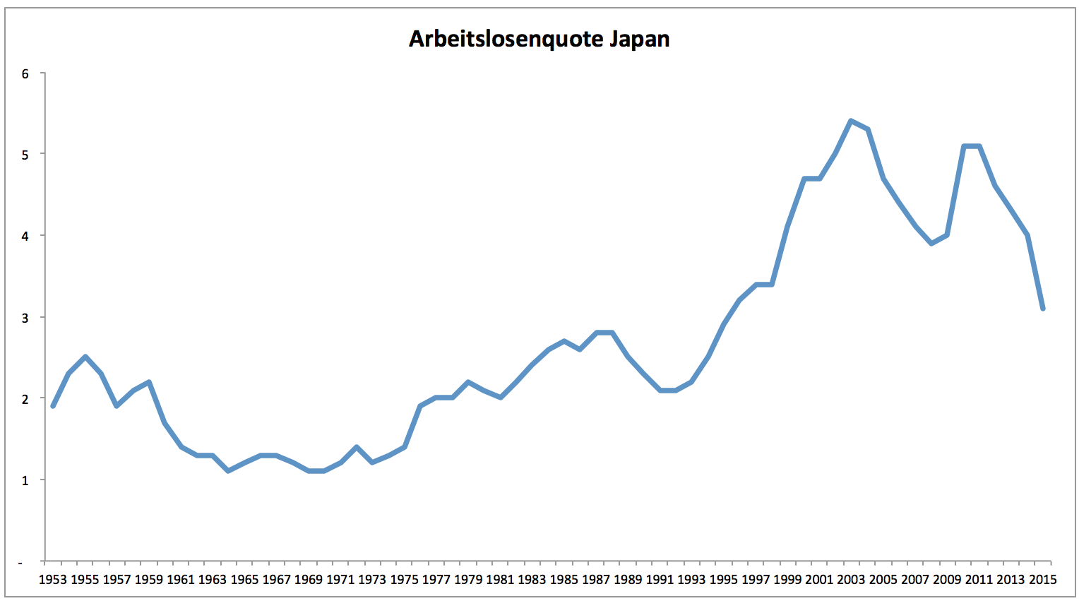 Japan: Arbeitskräfte werden knapp | GodmodeTrader