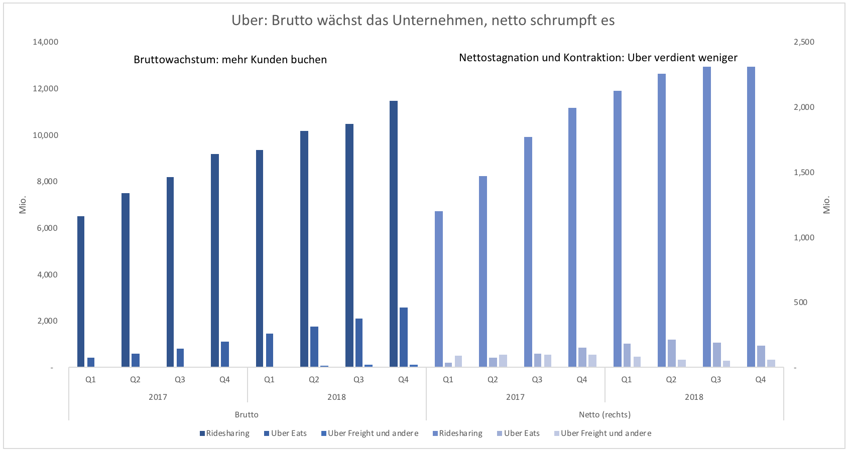 Schlechter Börsenstart: Uber-Aktie fällt und fällt