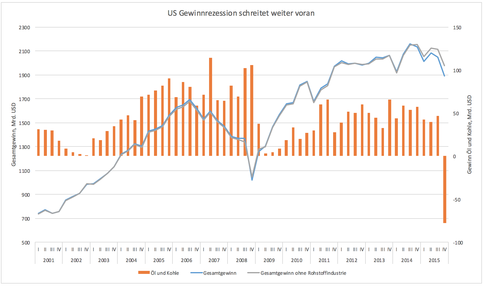 USA: Gewinnrezession bei den Unternehmen geht weiter! | GodmodeTrader